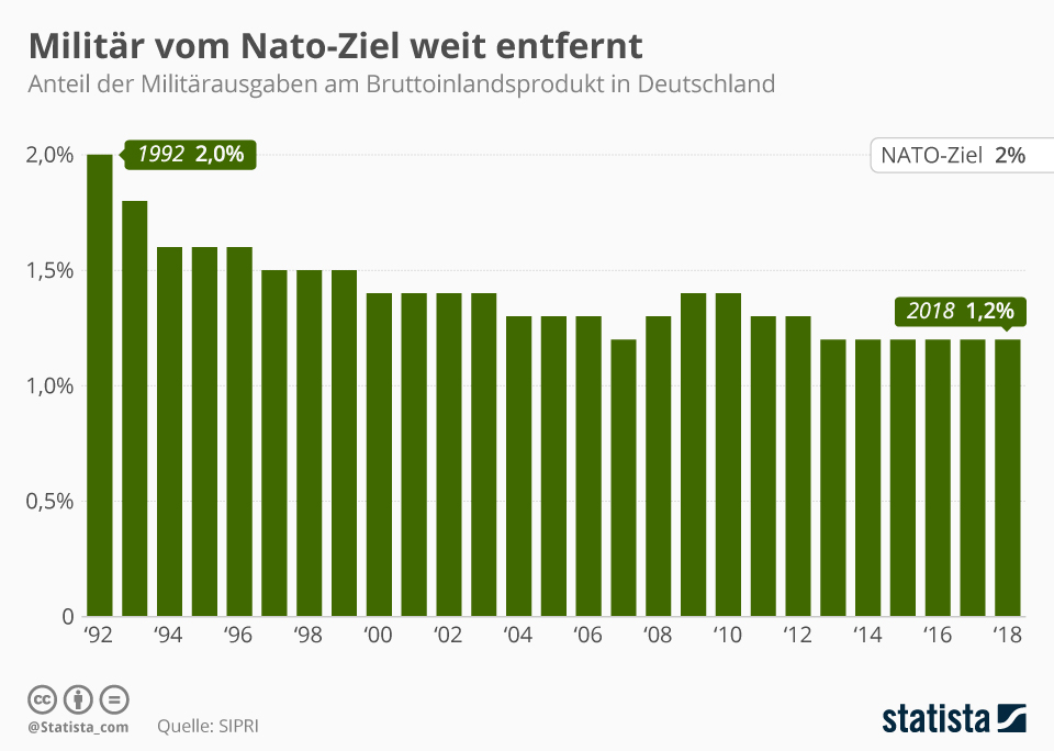 Infografik: Militär vom Nato-Ziel noch weit entfernt   Statista