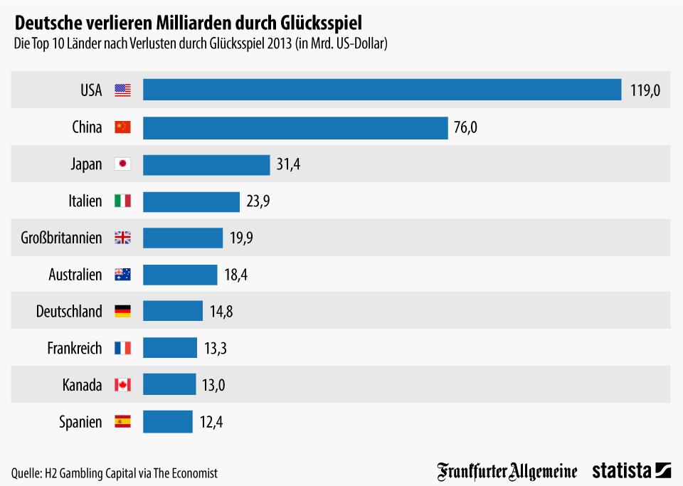 Infografik: Deutsche verlieren Milliarden durch Glücksspiel | Statista