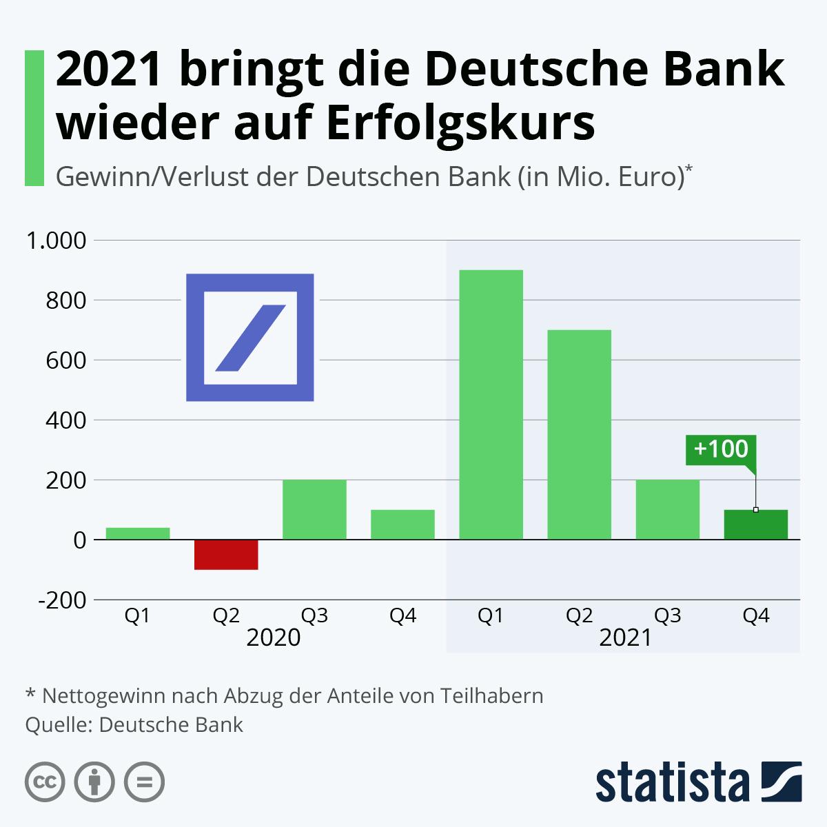 Infografik: Deutsche Bank schreibt wieder schwarze Zahlen   Statista