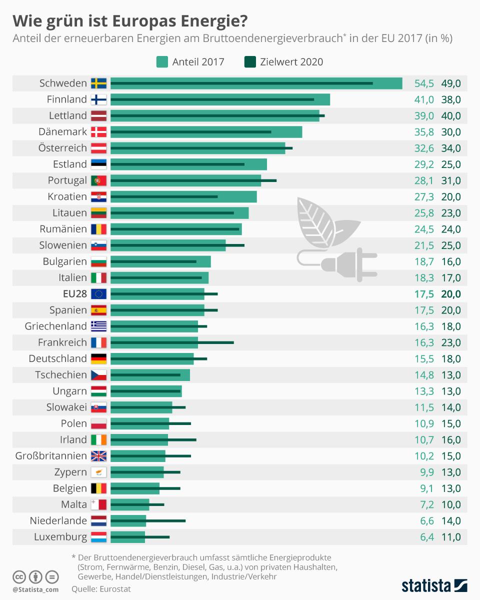 Infografik: Wie grün ist Europas Energie? | Statista