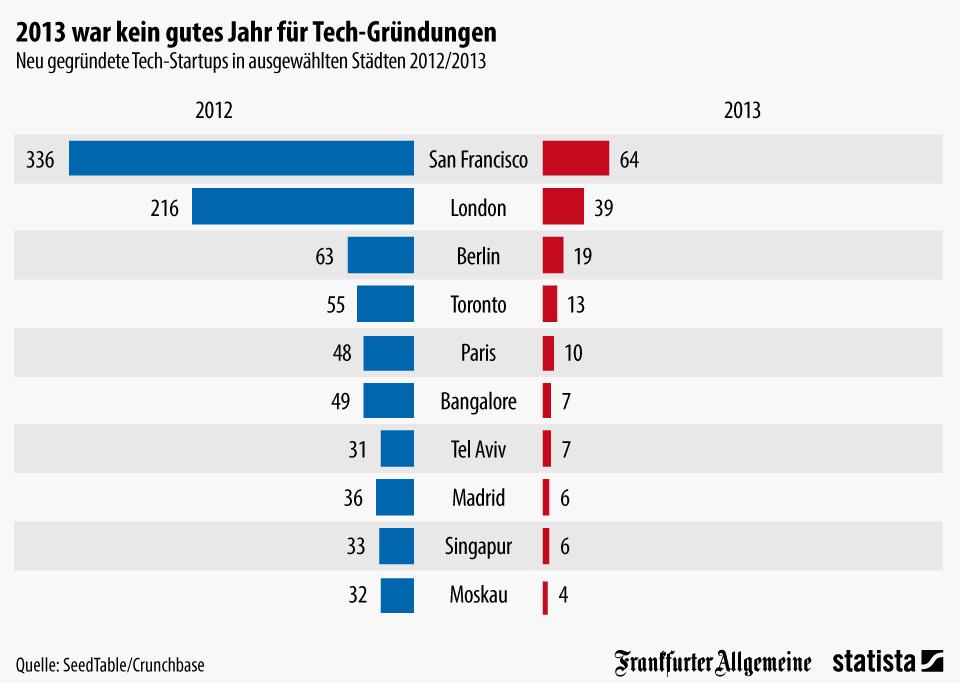 Infografik: 2013 war kein gutes Jahr für Tech-Gründungen | Statista