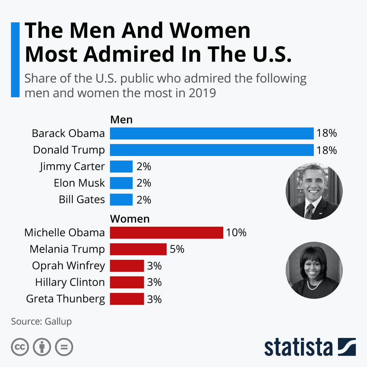 Infographic: The Men And Women Most Admired In The U.S. In 2019 | Statista