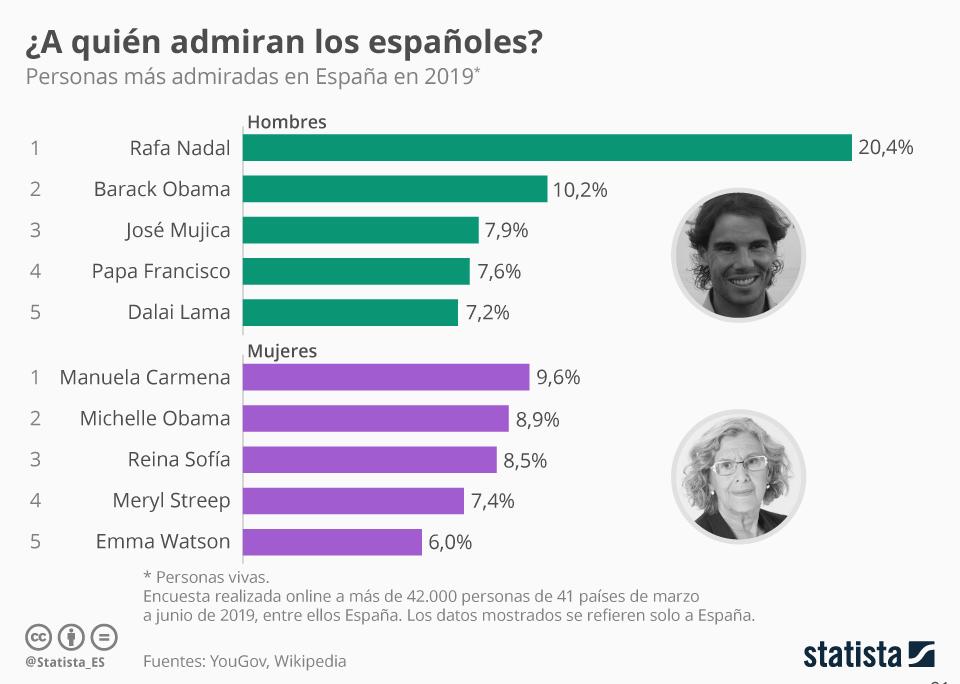 Infografía: Nadal y Carmena, las personas más admiradas de España | Statista