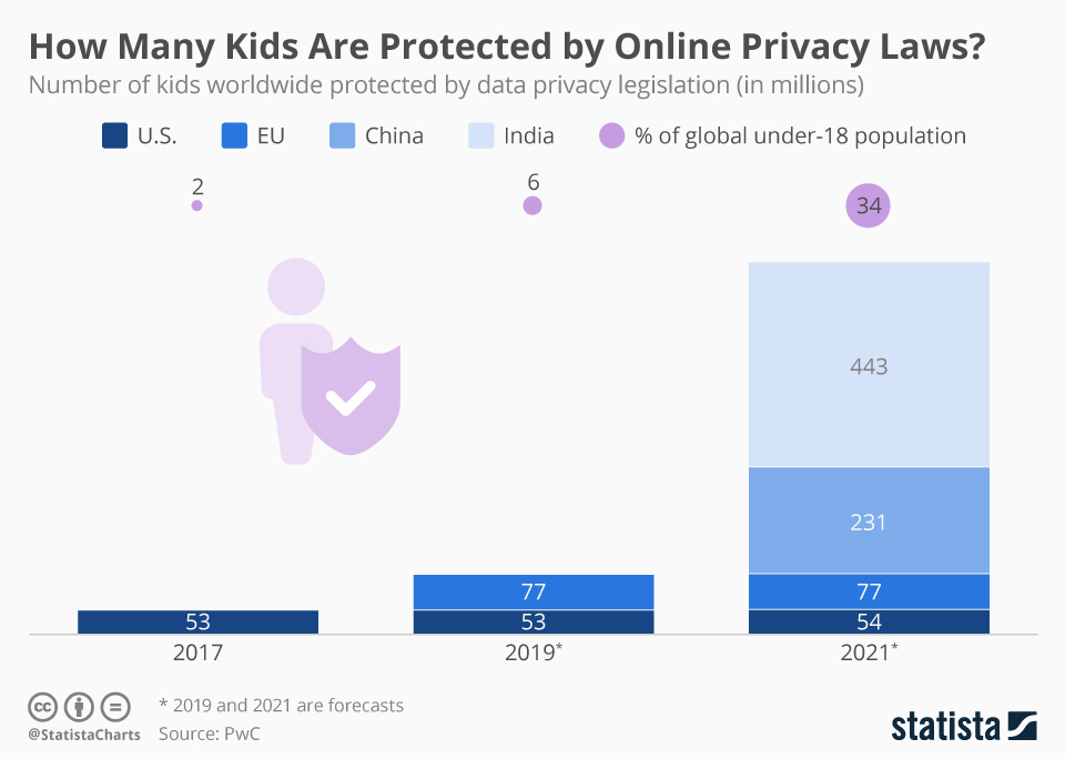 Infographic: How Many Kids Are Protected by Online Privacy Laws? | Statista