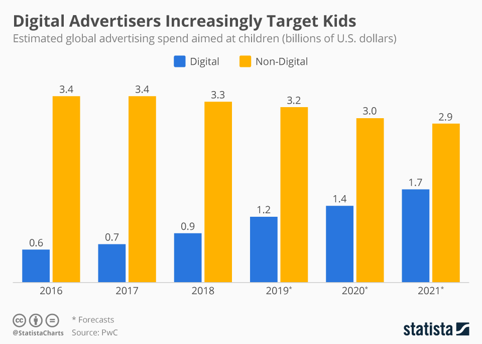 Infographic: Digital Advertisers Increasingly Target Kids | Statista