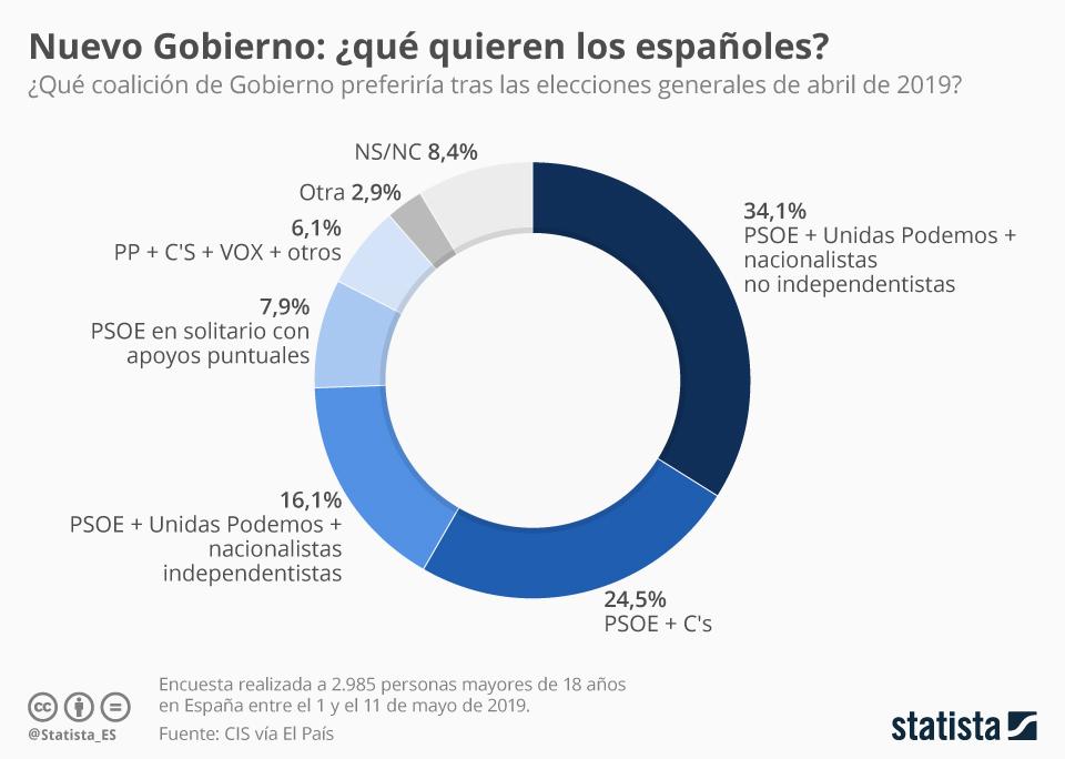 Infografía: Las opciones de Gobierno preferidas por los españoles | Statista