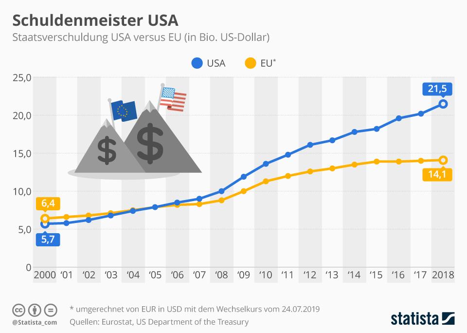 Infografik: Schuldenmeister USA | Statista
