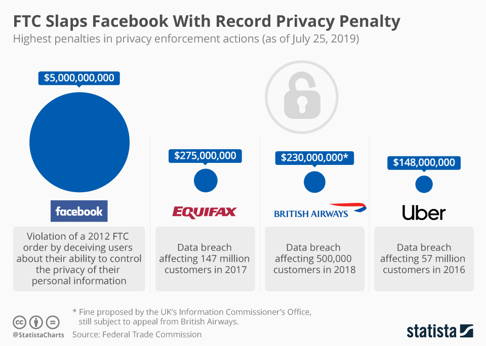 Infographic: FTC Slaps Facebook With Record Privacy Penalty | Statista