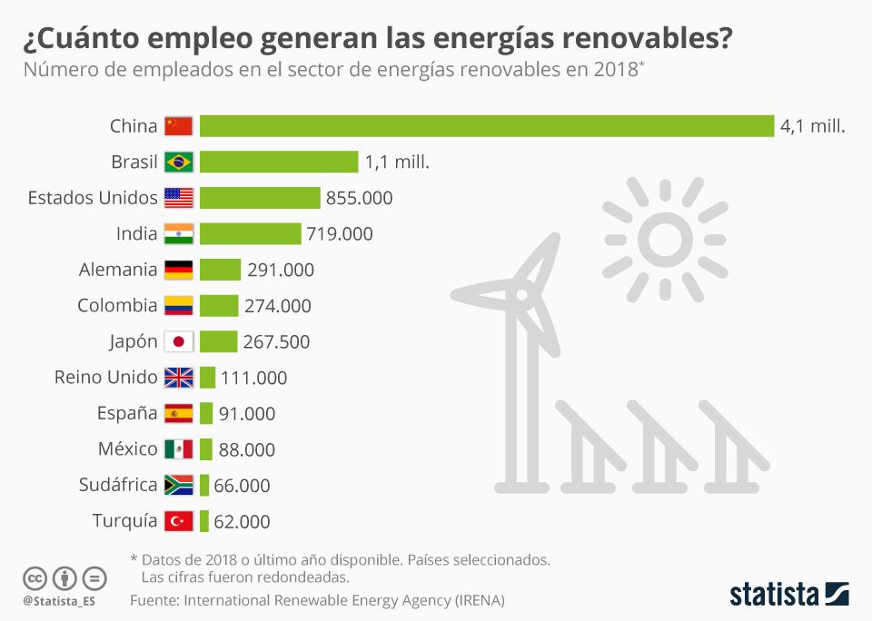 Infografía: ¿En qué países generan más empleo las energías renovables? | Statista