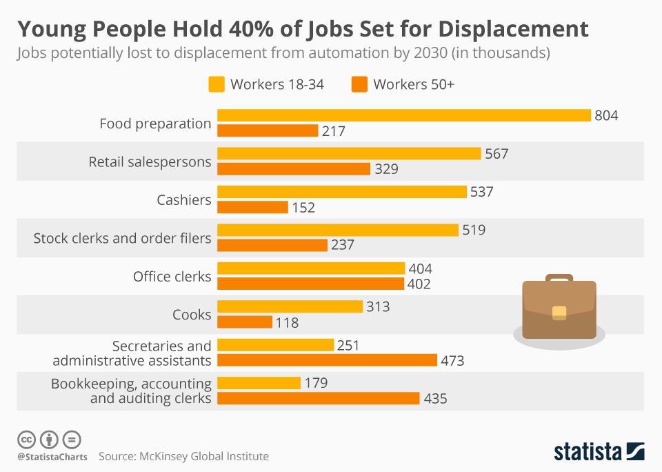 Infographic: Young People Hold 40% of Jobs Set for Displacement  | Statista