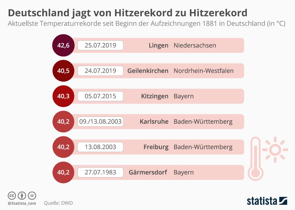 Infografik: Deutschland jagt von Hitzerekord zu Hitzerekord | Statista