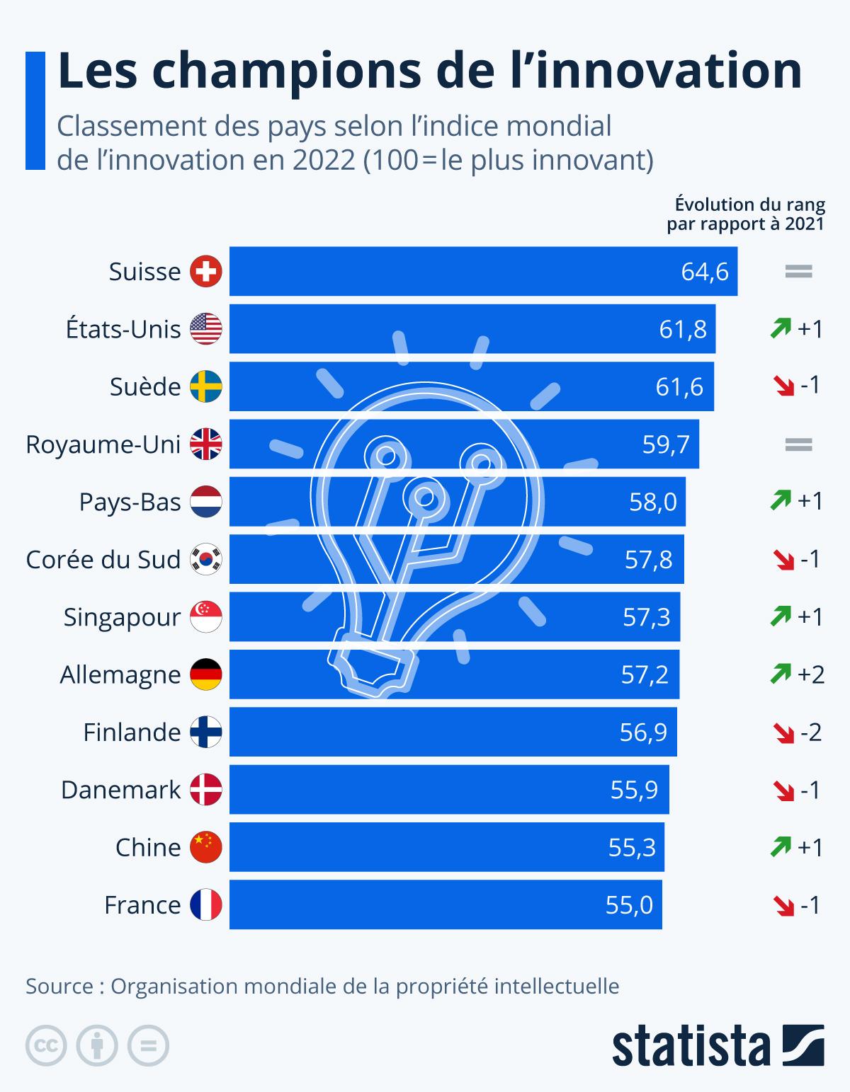 Infographie: Les pays les plus innovants au monde | Statista