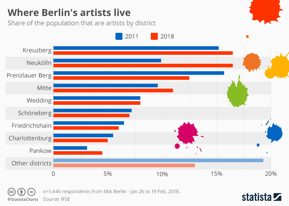 Infographic: Where Berlin's artists live  | Statista