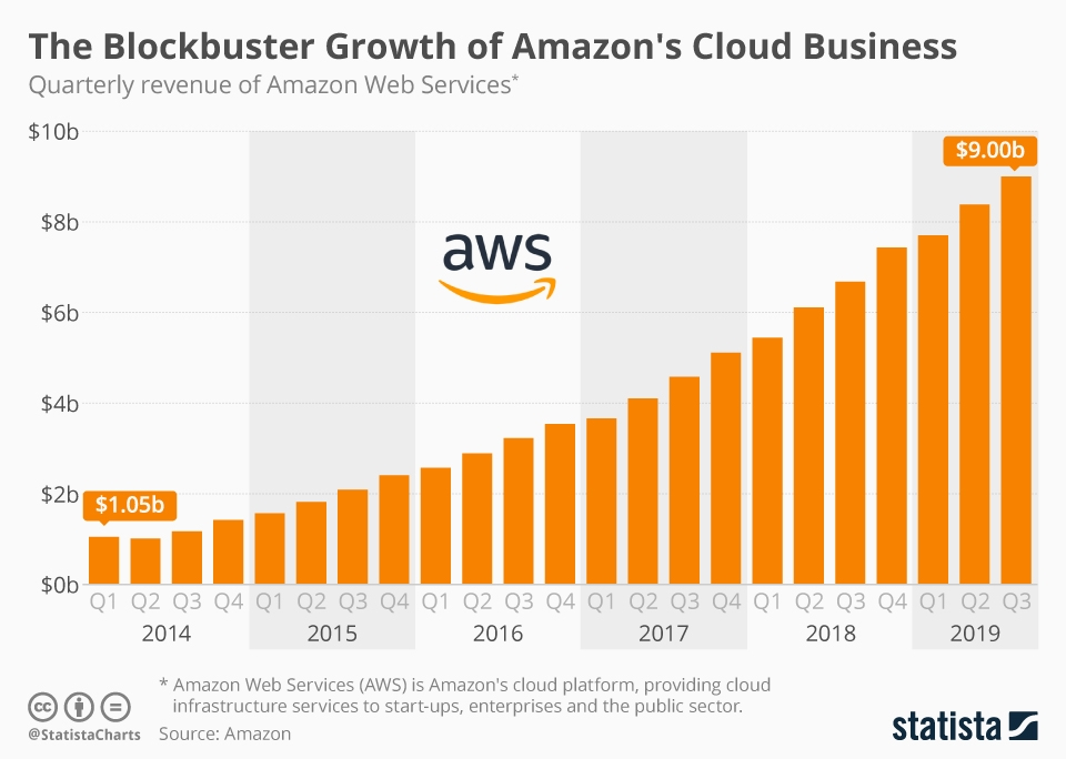 Infographic: The Blockbuster Growth of Amazon's Cloud Business | Statista