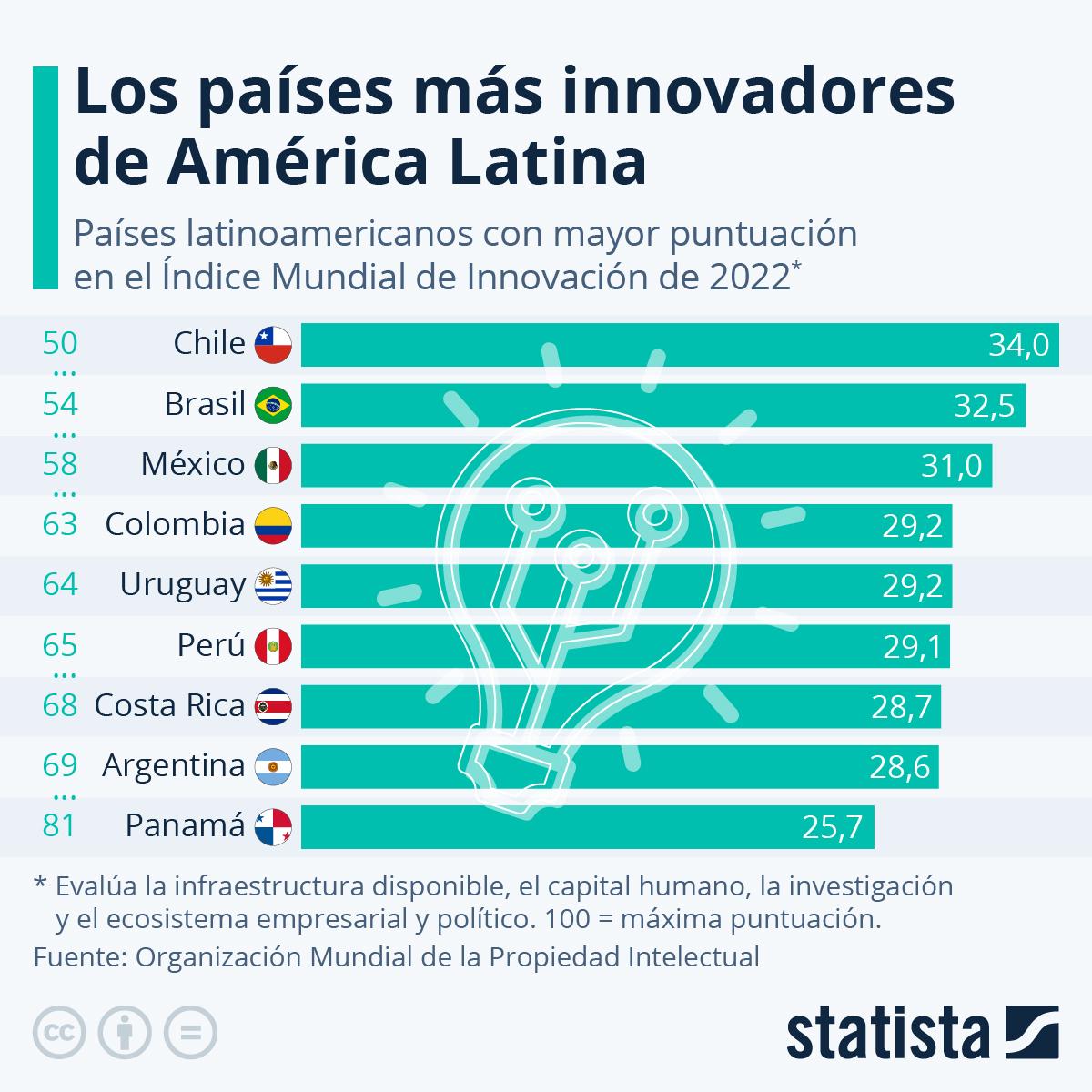 Infografía: Los países más innovadores de América Latina | Statista