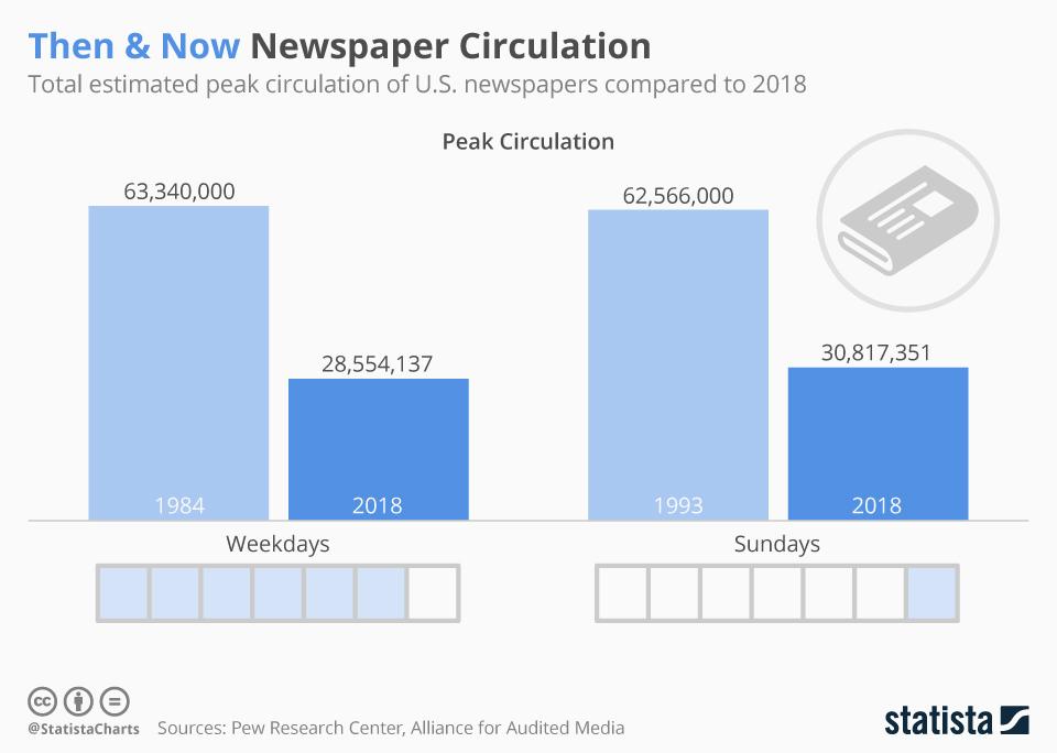Infographic: Then & Now Newspaper Circulation | Statista