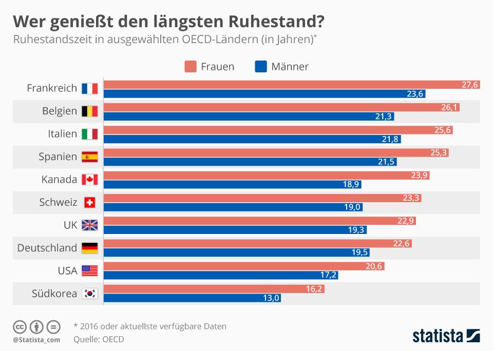 Infografik: Wer genießt den längsten Ruhestand? | Statista