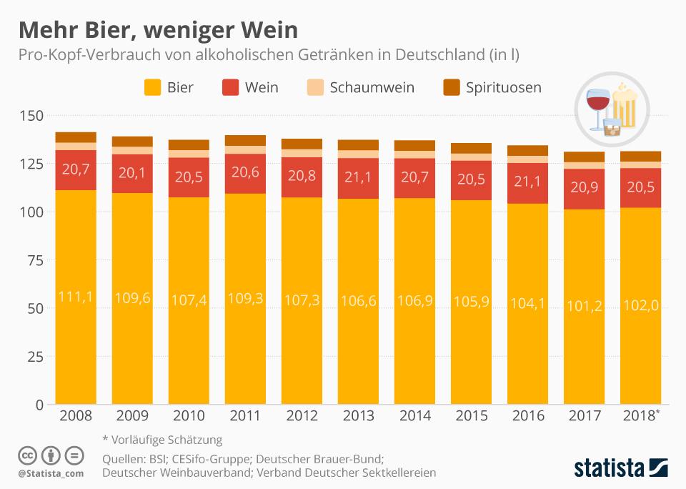 Infografik: Weniger Bier, mehr Wein | Statista
