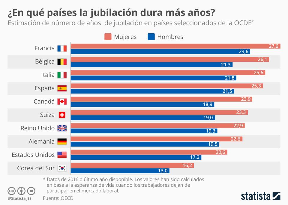 Infografía: ¿Cuántos años dura la jubilación en el mundo? | Statista