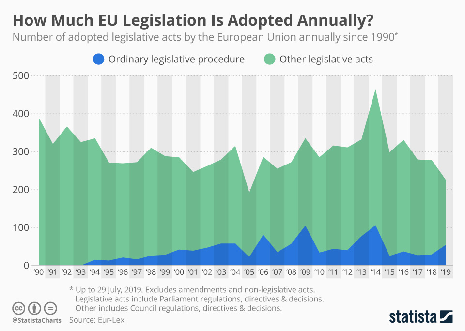 Infographic: How Much EU Legislation Is Adopted Annually?  | Statista