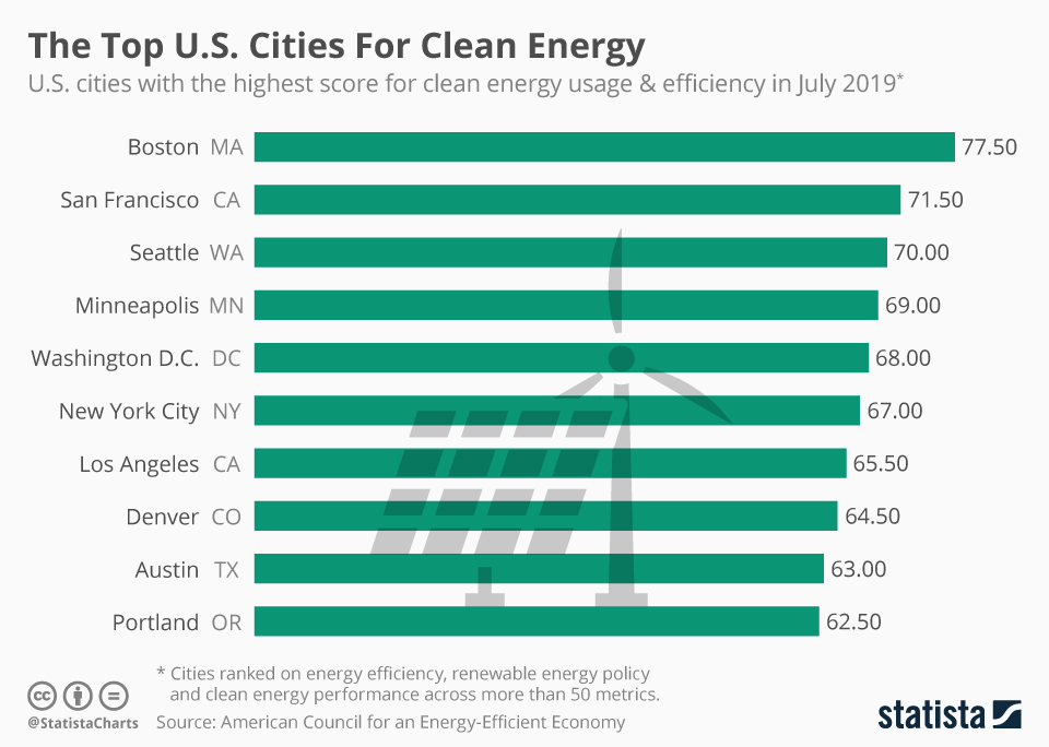 Infographic: The Top U.S. Cities For Clean Energy | Statista