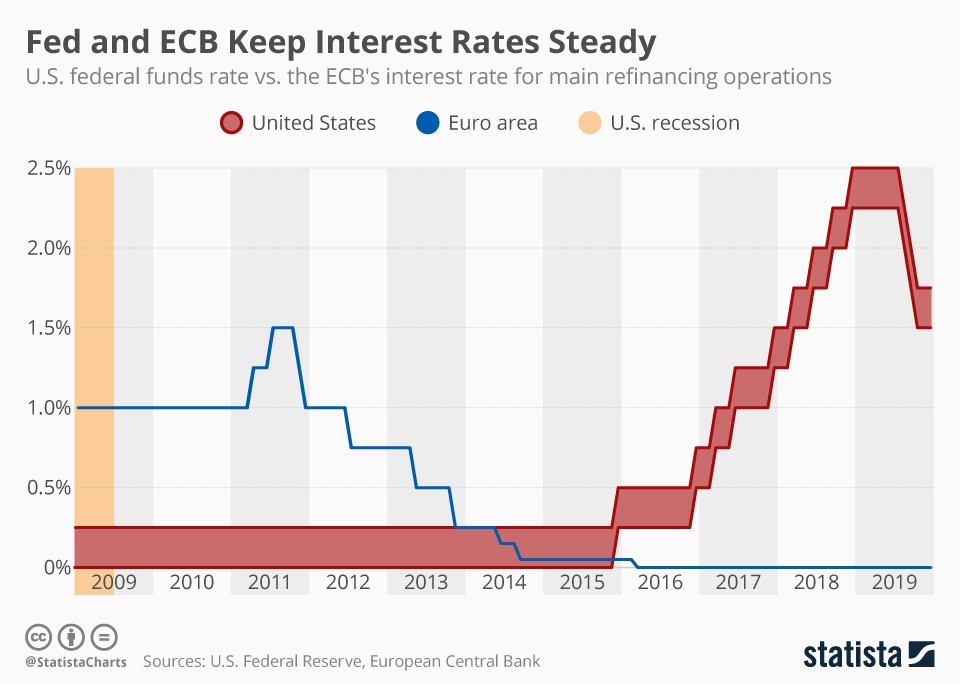 Infographic: Fed and ECB Keep Interest Rates Steady | Statista