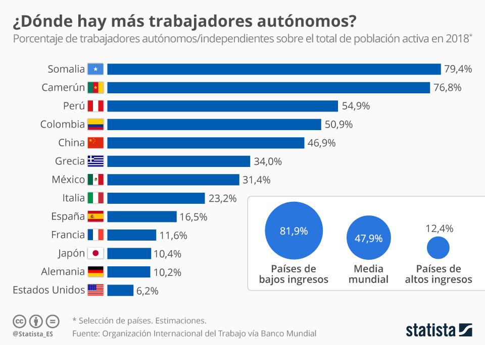 Infografía: ¿Dónde hay más trabajadores autónomos?  | Statista