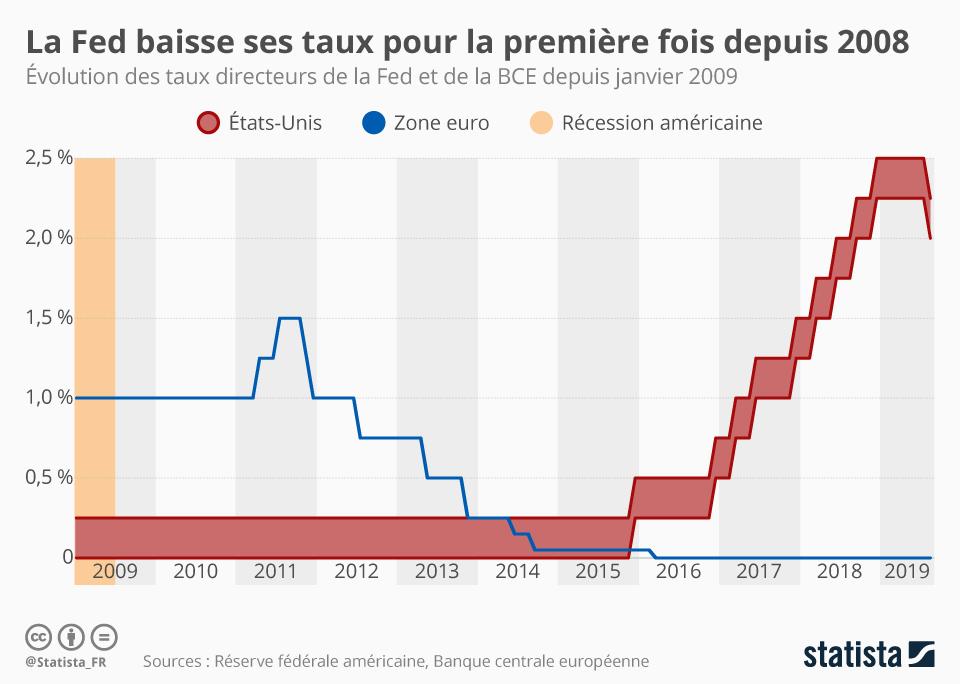 Infographie: La FED baisse ses taux pour la première fois depuis 2008 | Statista