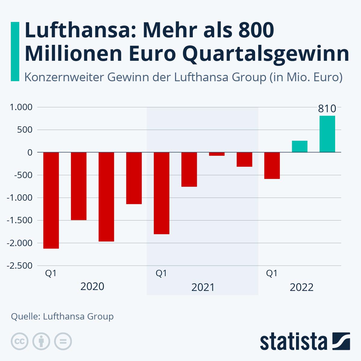 Infografik: Lufthansa: Verlust von 6,7 Milliarden Euro | Statista