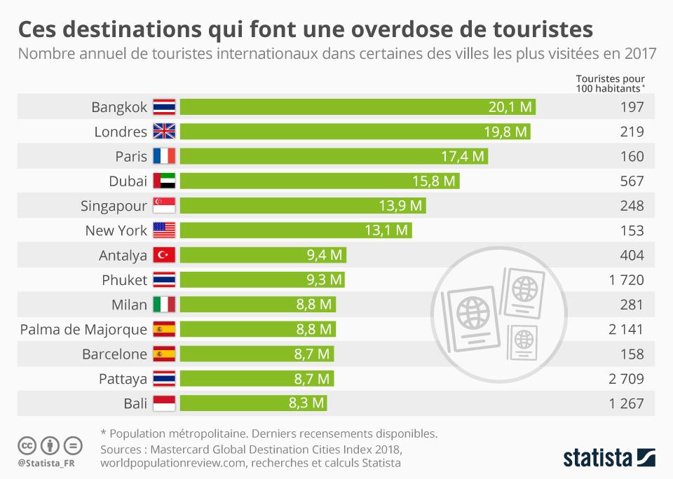 Infographie: Ces destinations qui font une overdose de touristes | Statista