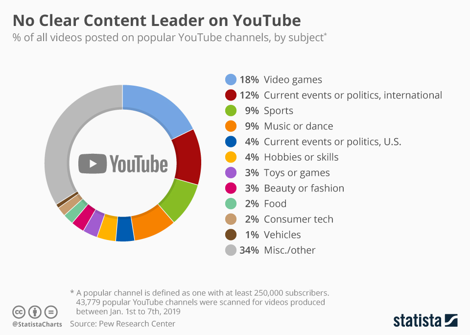 Infographic: No Clear Content Leader on YouTube | Statista