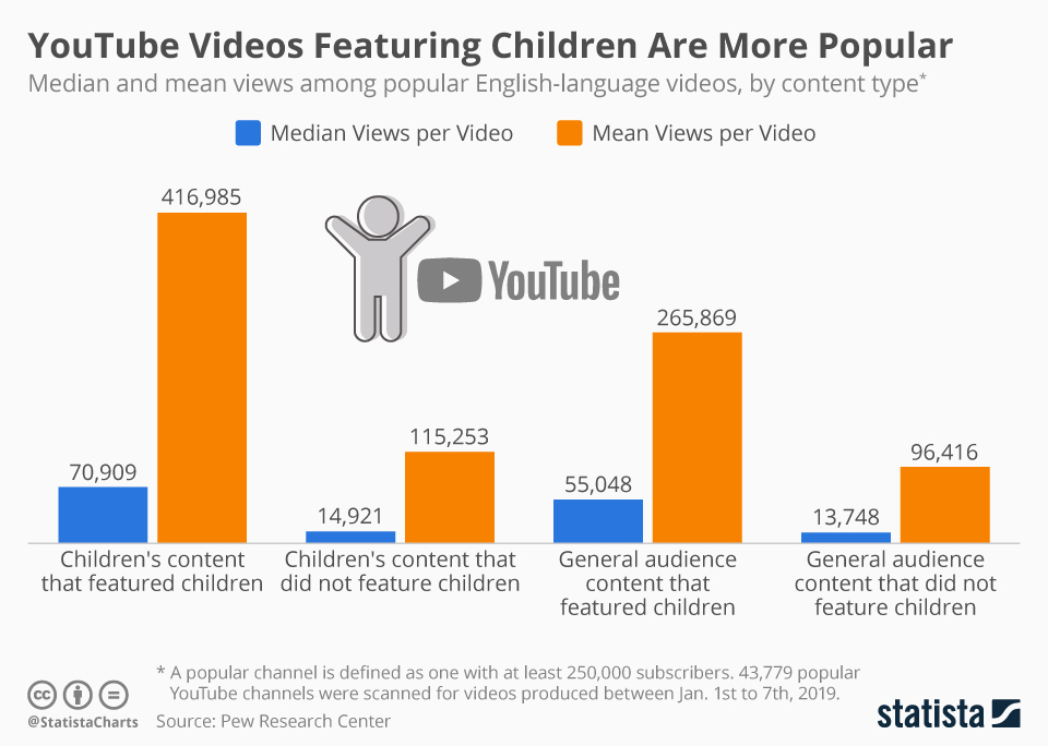Infographic: YouTube Videos Featuring Children Are More Popular | Statista