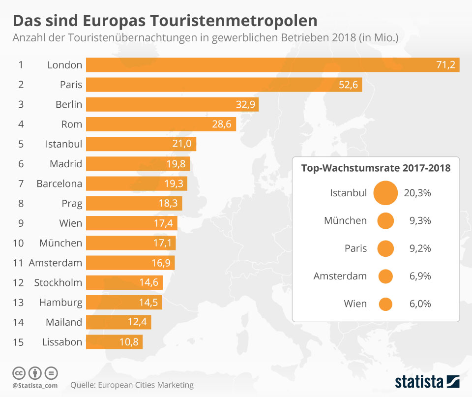 Infografik: Das sind Europas Touristenmetropolen | Statista