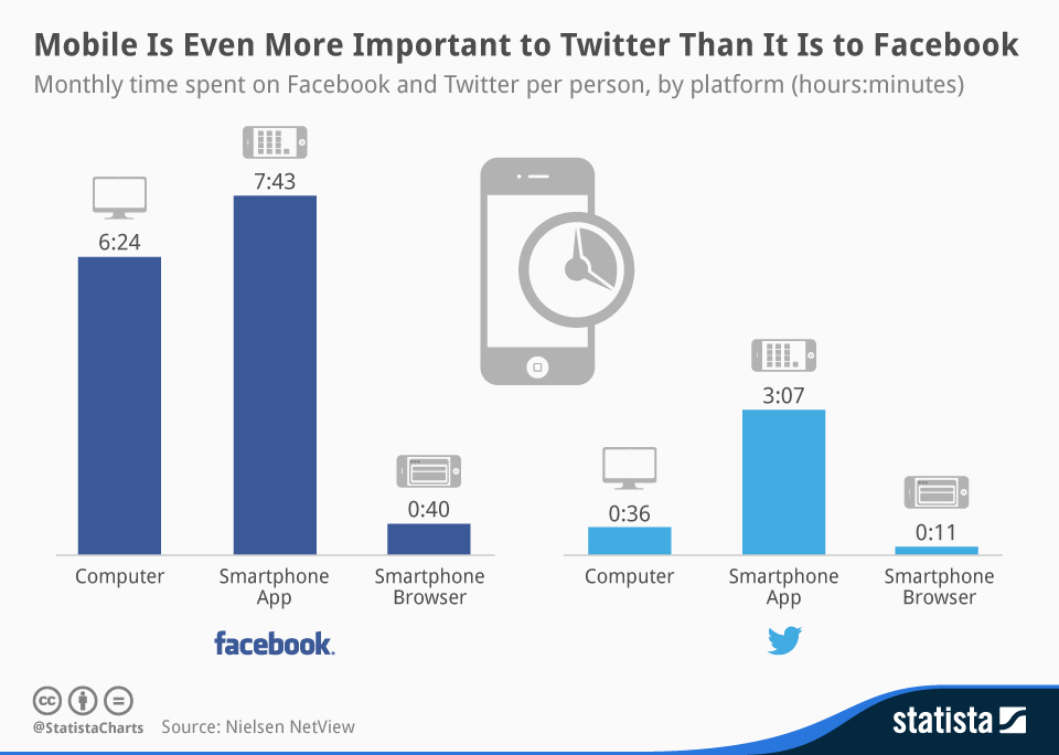 Infographic: Mobile Is Even More Important to Twitter Than It Is to Facebook | Statista
