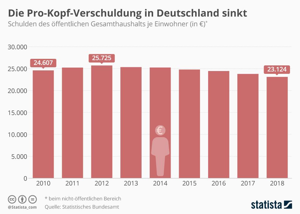 Infografik: Die Pro-Kopf-Verschuldung in Deutschland sinkt | Statista