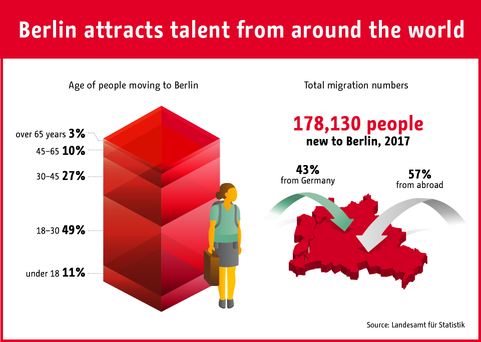 Infographic: Berlin attracts talent from around the world | Statista