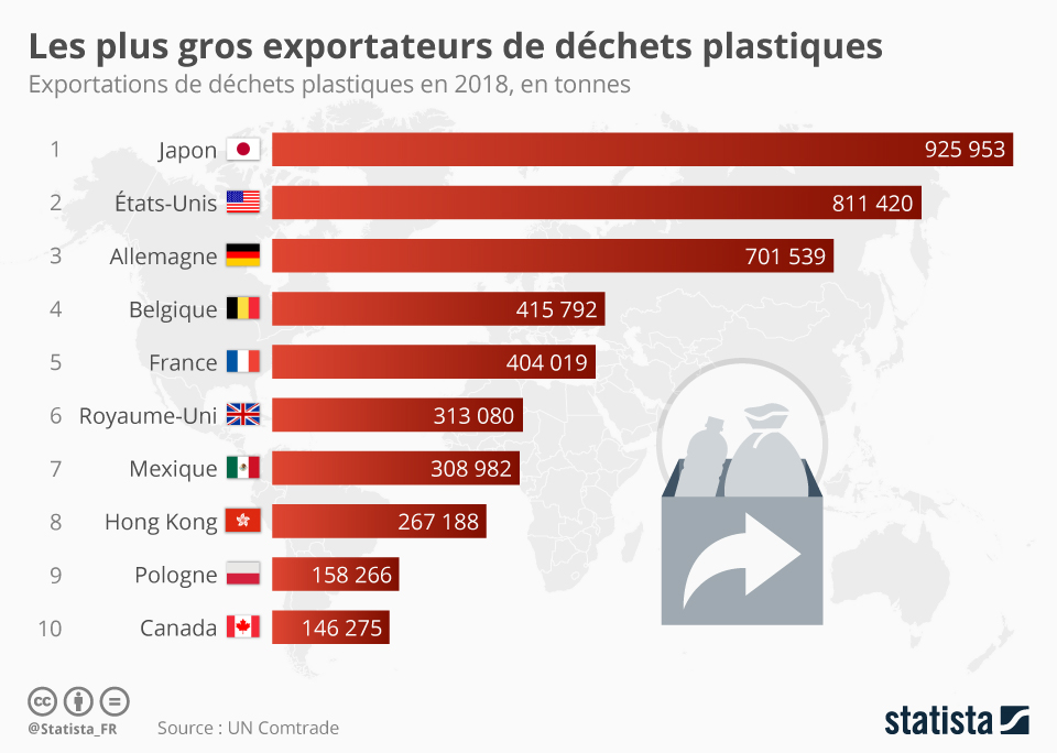 Infographie: Les plus gros exportateurs de déchets plastiques | Statista
