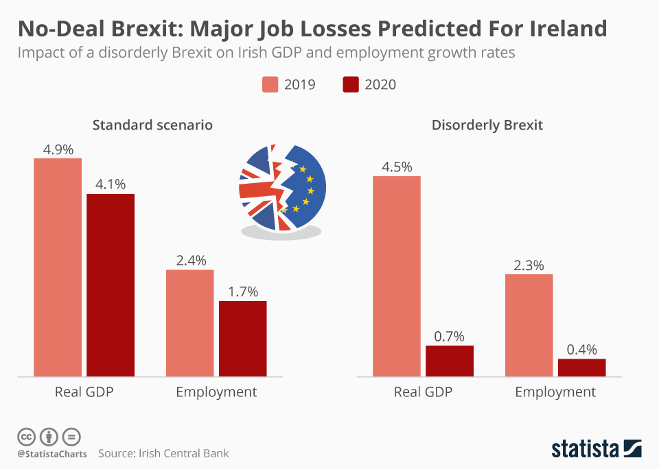 Infographic: No-Deal Brexit: Major Job Losses Predicted For Ireland | Statista