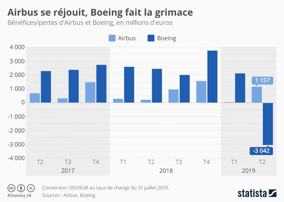 Infographie: Airbus se réjouit, Boeing fait la grimace | Statista