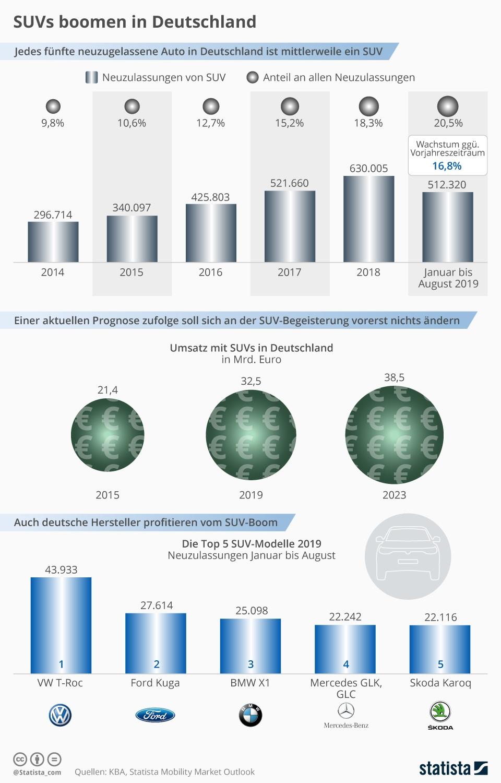 Infografik: SUVs boomen in Deutschland | Statista