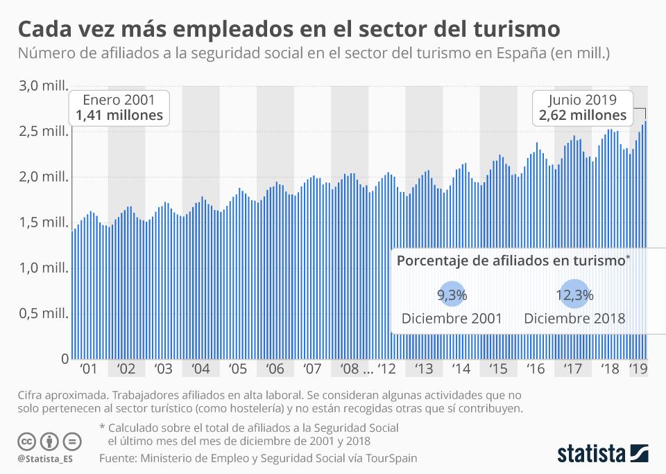 Infografía: El 'boom' del empleo en el turismo en España | Statista
