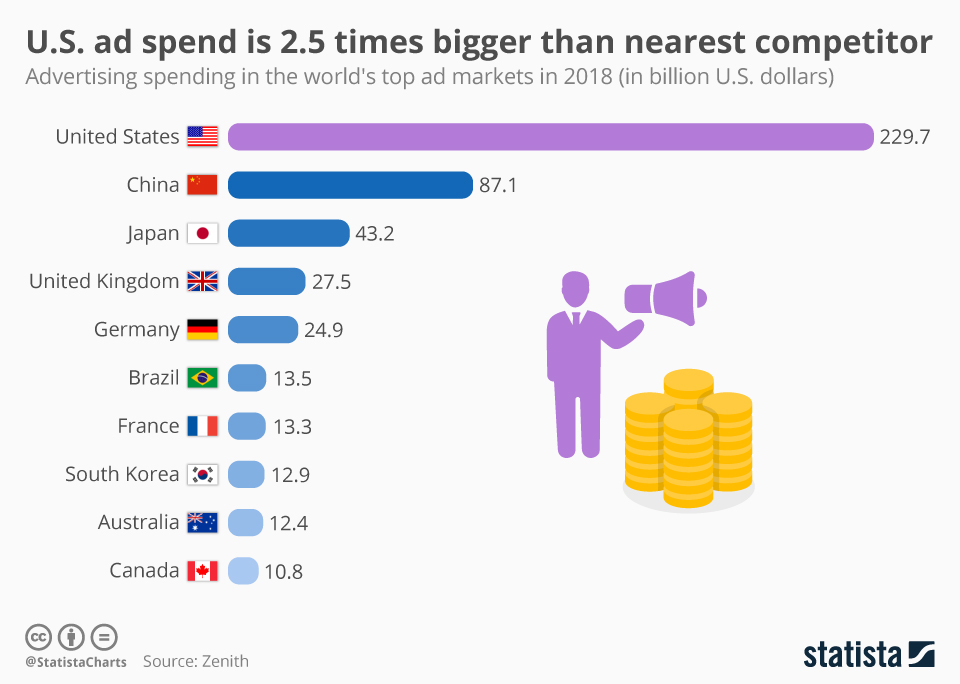 Infographic: U.S. ads spend is 2.5 times bigger than nearest competitor | Statista