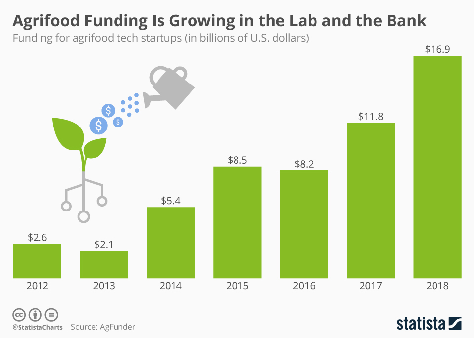 Infographic: Agrifood Funding Is Growing in the Lab and the Bank | Statista
