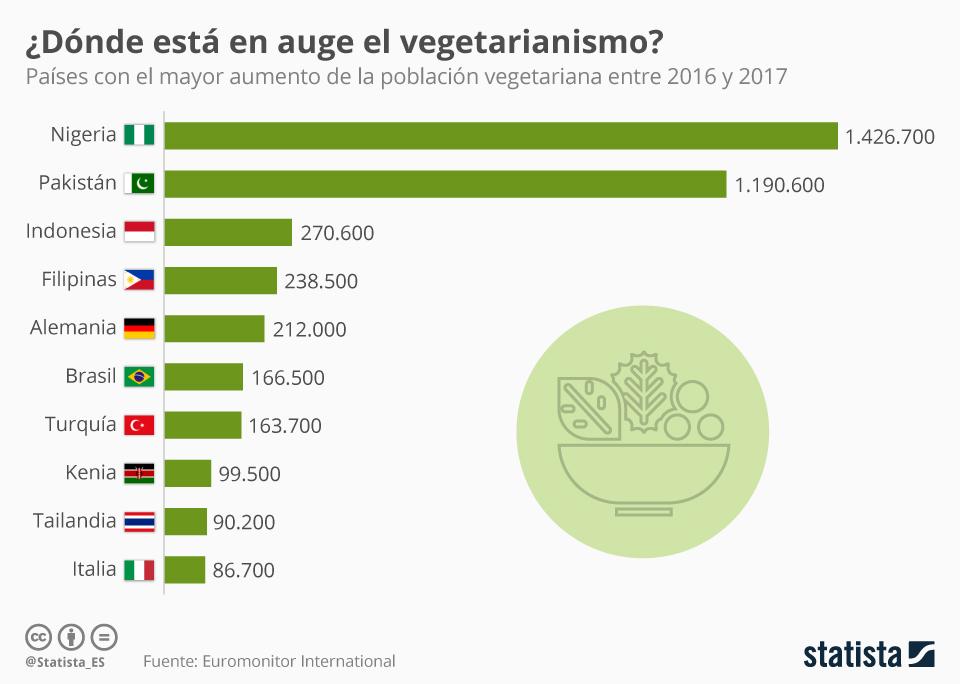 Infografía: ¿En qué países crece más el vegetarianismo? | Statista