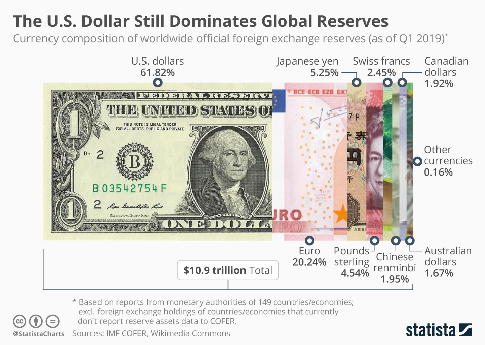 Infographic: The U.S. Dollar Still Dominates Global Reserves | Statista