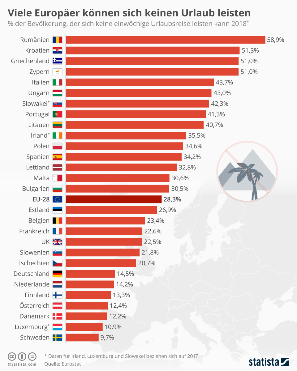 Infografik: Viele Europäer können sich keinen Urlaub leisten | Statista