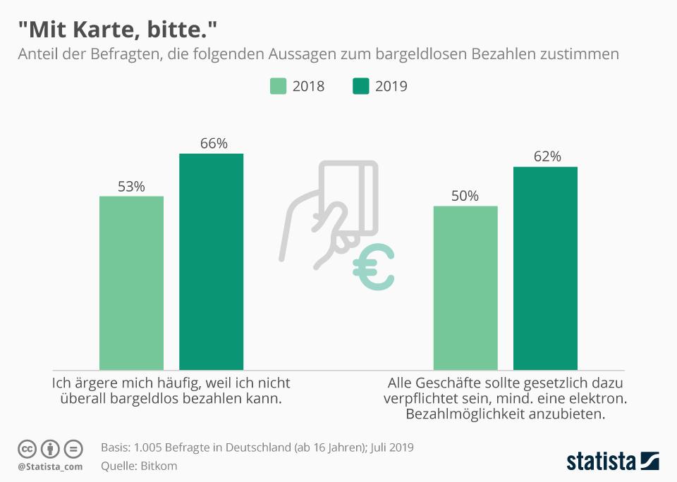 Infografik: Mehrheit der Deutschen möchte bargeldlos bezahlen | Statista