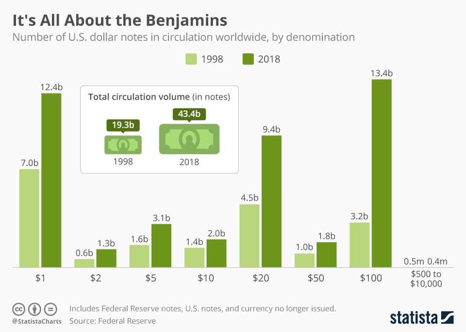 Infographic: It's All About the Benjamins | Statista