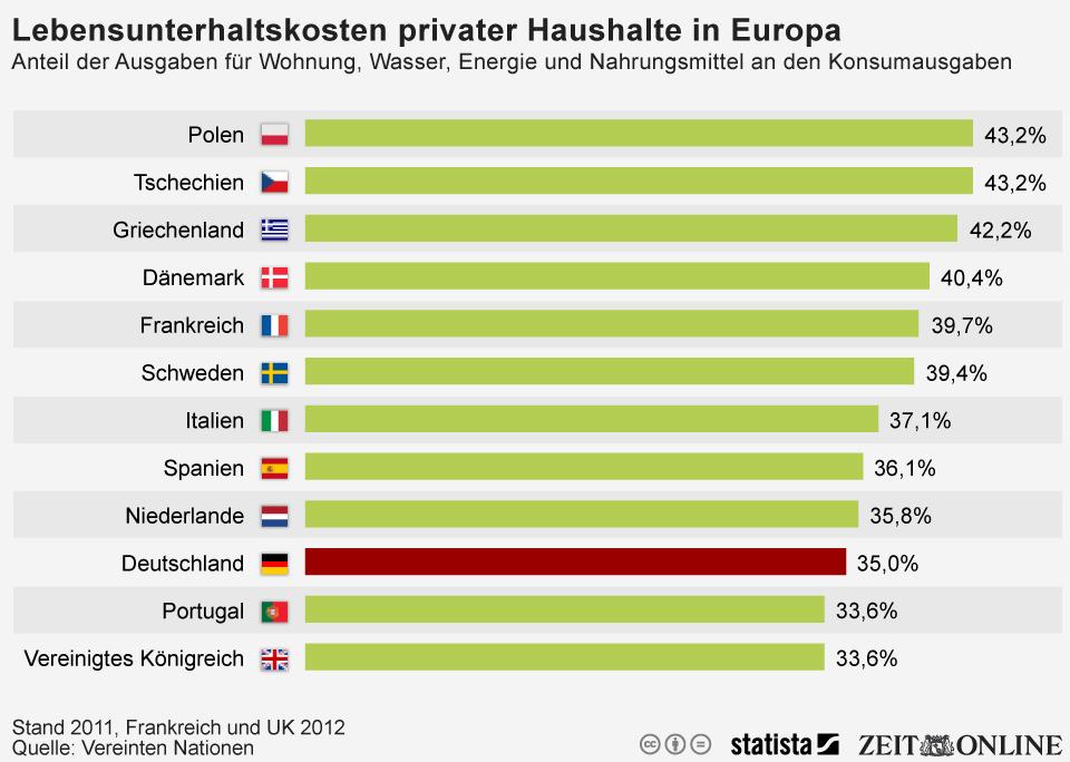 Infografik: Deutsche geben im Verhältnis weniger für den Lebensunterhalt aus als andere Europäer | Statista