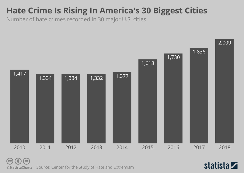 Infographic: Hate Crime Is Rising In America's 30 Biggest Cities  | Statista